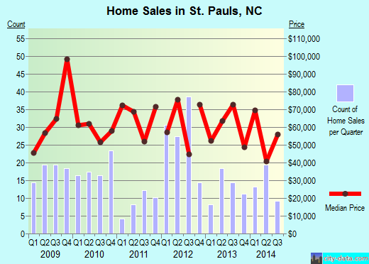 St. Pauls,NC index of house prices