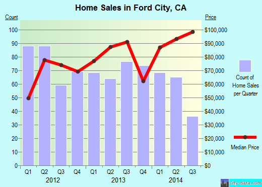 Ford City,CA real estate house value index trend