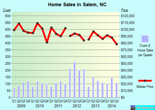 Salem,NC real estate house value index trend