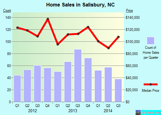 Salisbury,NC real estate house value index trend
