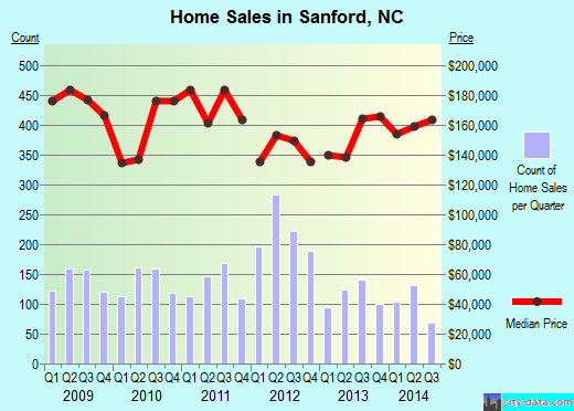 Sanford,NC real estate house value index trend