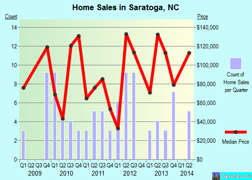 Saratoga,NC real estate house value index trend