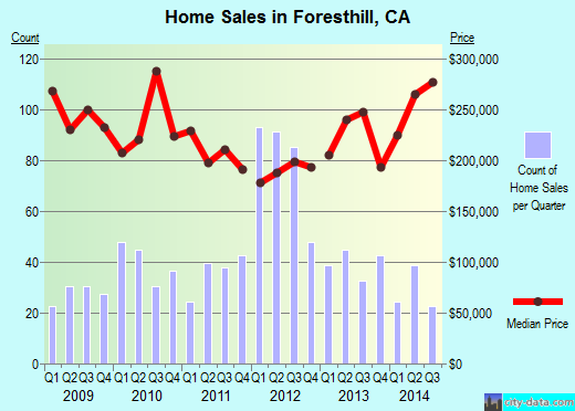 Foresthill,CA real estate house value index trend