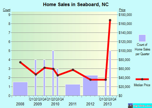 Seaboard,NC real estate house value index trend