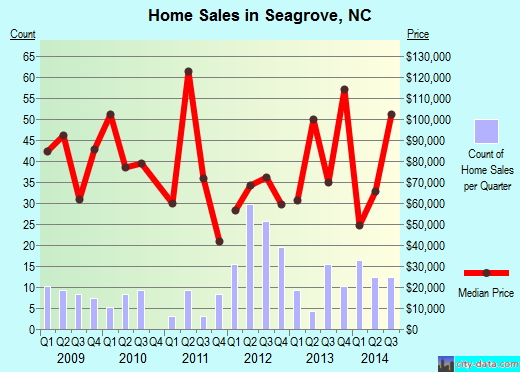 Seagrove,NC real estate house value index trend