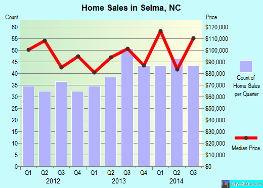 Selma,NC real estate house value index trend