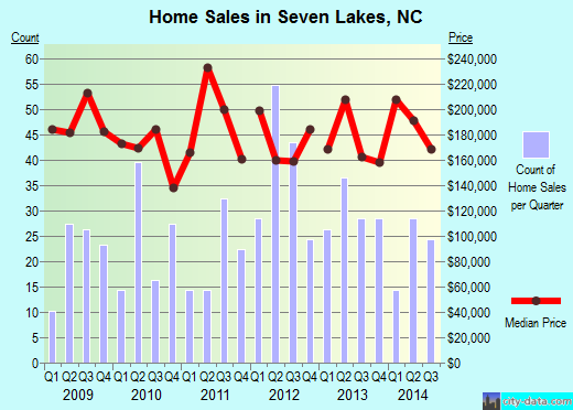 Seven Lakes,NC real estate house value index trend