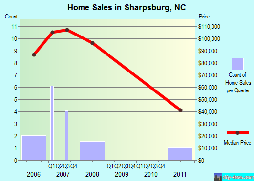 Sharpsburg,NC real estate house value index trend