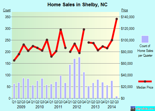 Shelby,NC real estate house value index trend