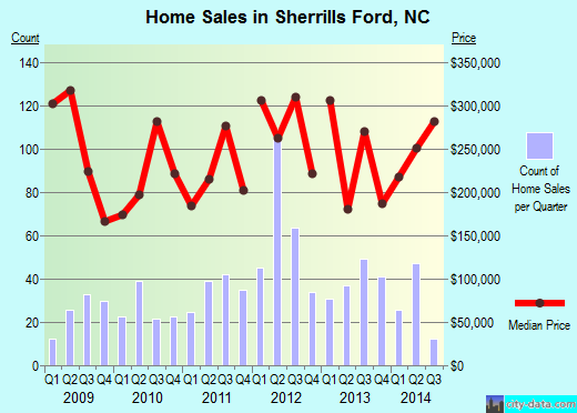 Sherrills Ford,NC real estate house value index trend