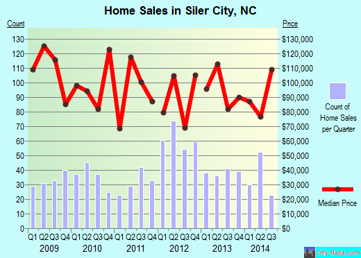 Siler City,NC real estate house value index trend