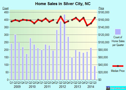Silver City,NC real estate house value index trend