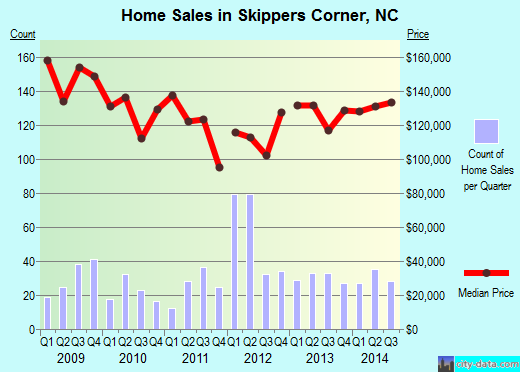 Skippers Corner,NC real estate house value index trend