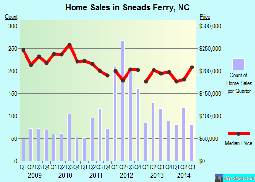 Sneads Ferry,NC real estate house value index trend