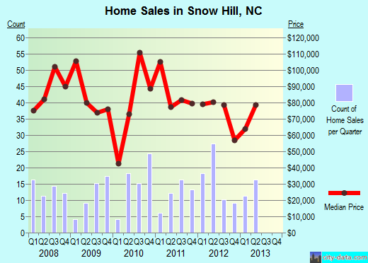 Snow Hill,NC real estate house value index trend