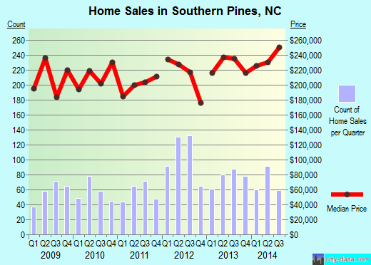 Southern Pines,NC real estate house value index trend