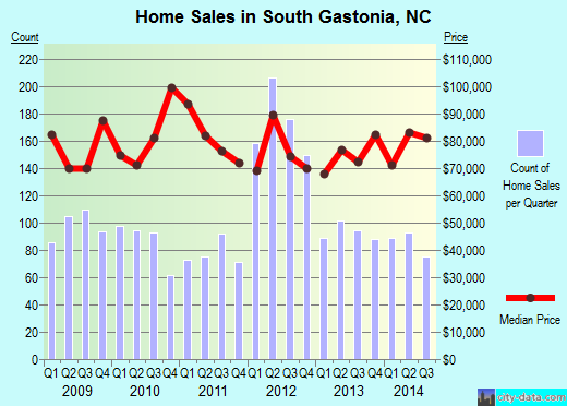 South Gastonia,NC real estate house value index trend