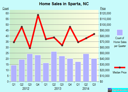 Sparta,NC index of house prices