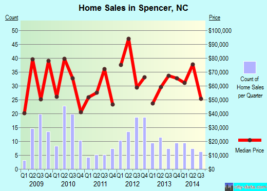 Spencer,NC real estate house value index trend