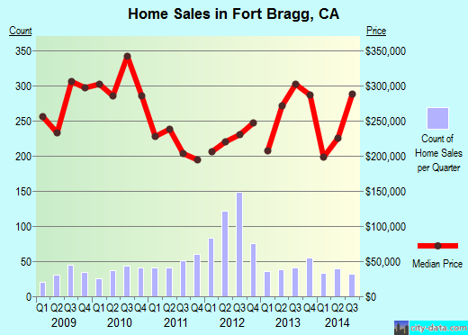 Fort Bragg,CA real estate house value index trend