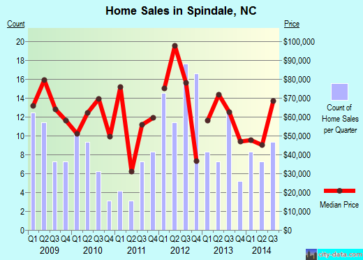 Spindale,NC real estate house value index trend