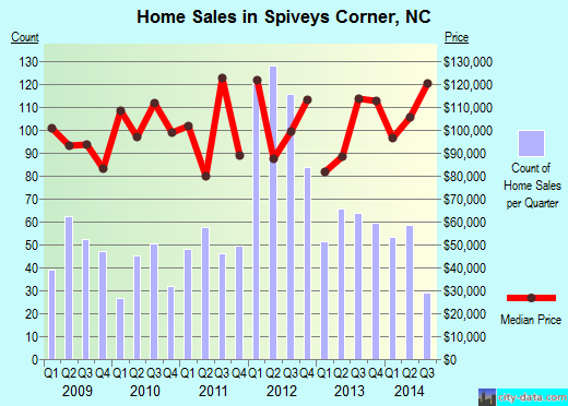 Spiveys Corner,NC real estate house value index trend