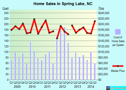 Spring Lake,NC real estate house value index trend
