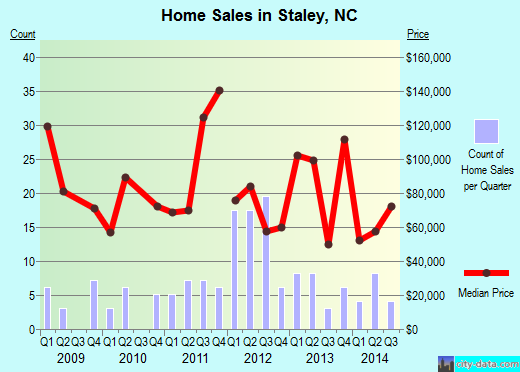 Staley,NC real estate house value index trend