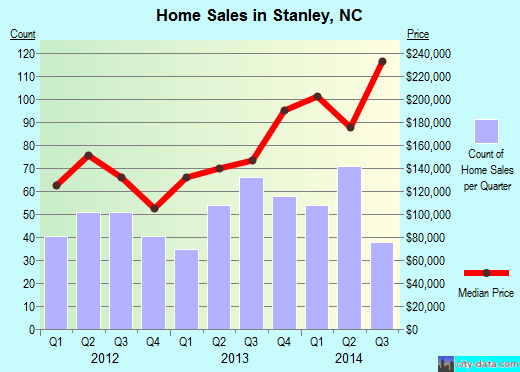 Stanley,NC real estate house value index trend