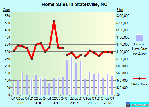 Statesville,NC real estate house value index trend