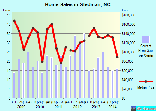 Stedman,NC real estate house value index trend