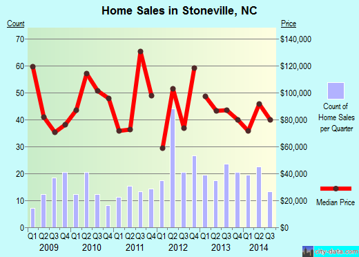 Stoneville,NC real estate house value index trend