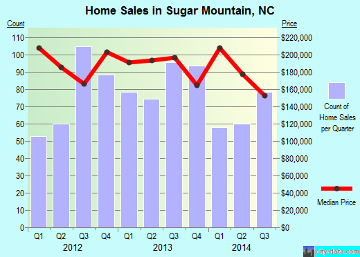 Sugar Mountain,NC real estate house value index trend