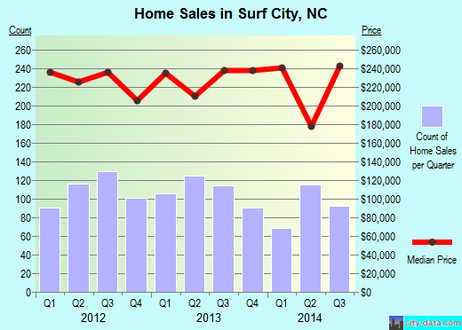 Surf City,NC index of house prices