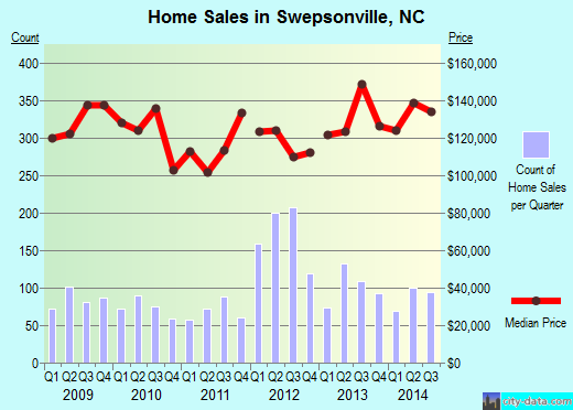 Swepsonville,NC real estate house value index trend
