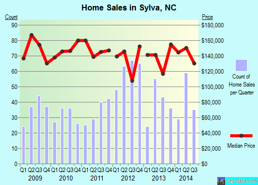 Sylva,NC real estate house value index trend