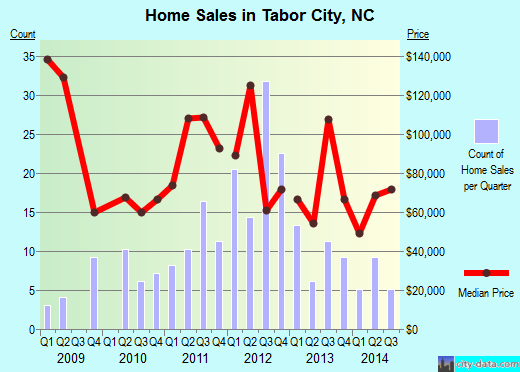 Tabor City,NC real estate house value index trend