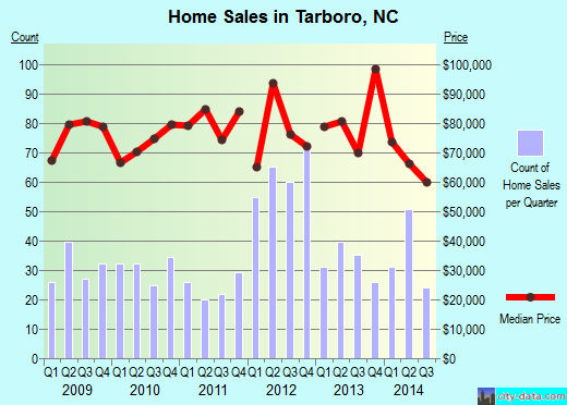 Tarboro,NC real estate house value index trend