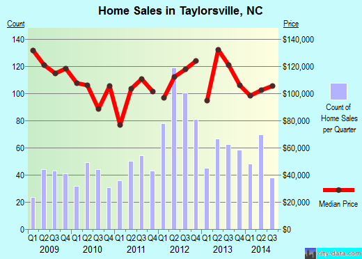 Taylorsville,NC real estate house value index trend