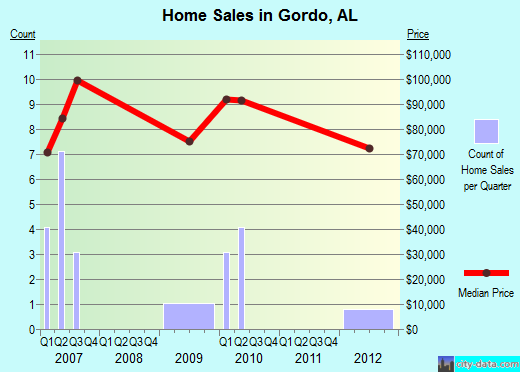 Gordo,AL index of house prices