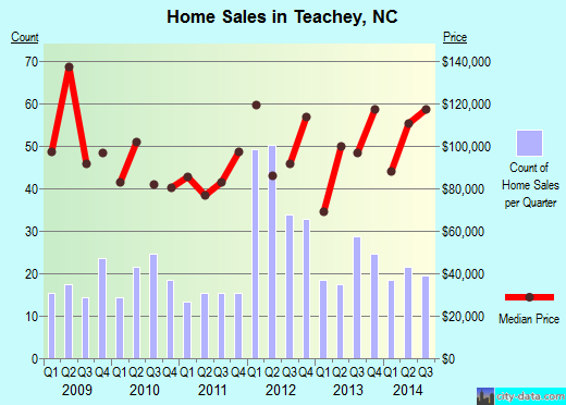 Teachey,NC real estate house value index trend