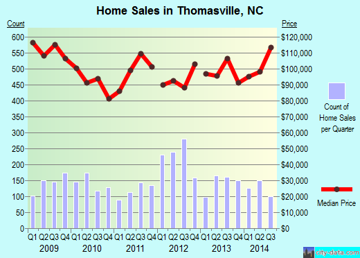 Thomasville, NC index of house prices
