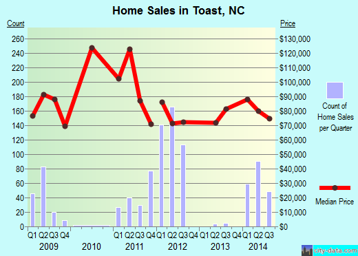 Toast,NC index of house prices