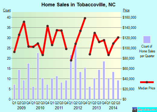 Tobaccoville,NC real estate house value index trend