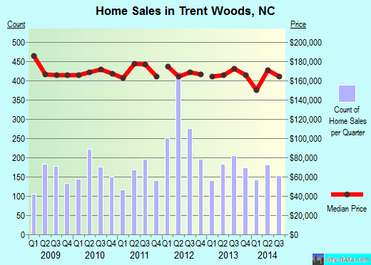 Trent Woods,NC index of house prices