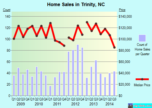 Trinity,NC index of house prices