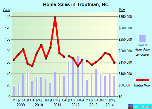 Troutman,NC real estate house value index trend
