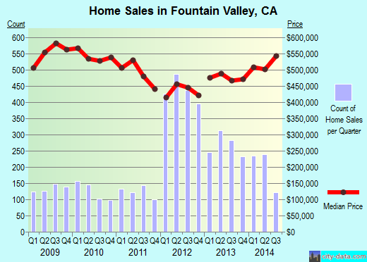 Fountain Valley,CA real estate house value index trend