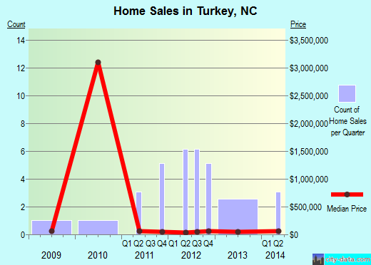 Turkey,NC real estate house value index trend
