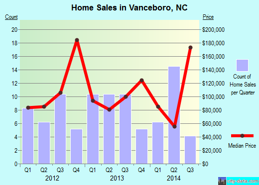 Vanceboro,NC real estate house value index trend